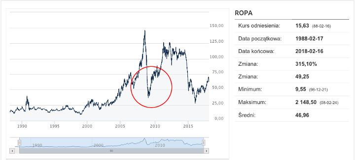 Ropa naftowa - wykres