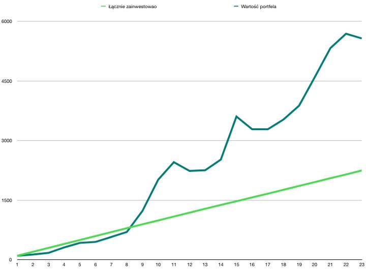 Wykres zysku